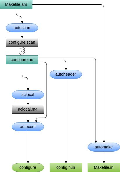 Autoconf Workflow